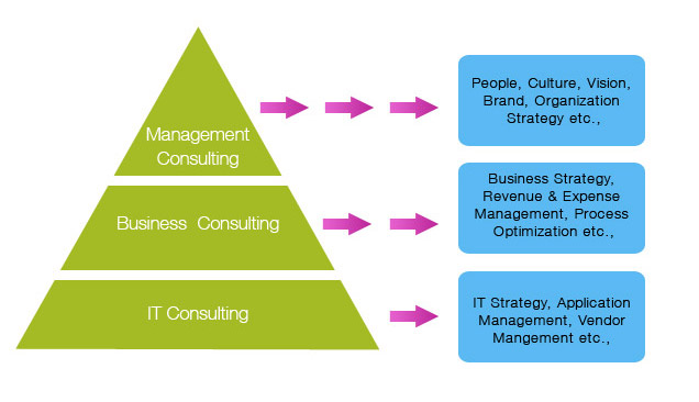 Technology Management Image: SKANDA IT Consulting Private Limited